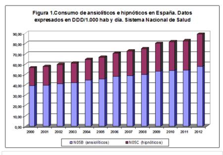 CONSUMO DE ANSIOLITICOS E HIPNÓTICOS